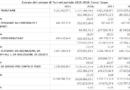 Le entrate del comune di Turi nel periodo 2015-2018